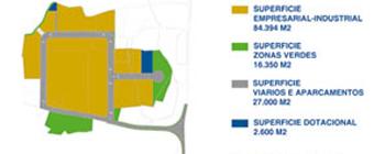 A Consellería de Vivenda adxudicou 3,1 millóns de euros ao parque empresarial de Landrove