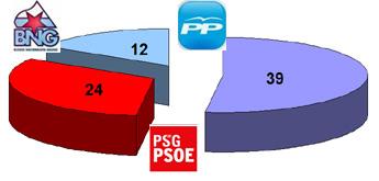 O Partido Popular gañou as eleccións