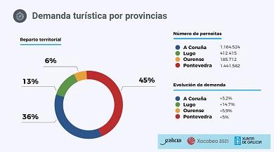 Lugo pechou o verán como a provincia galega na que máis creceu a demanda turística ao medrar un 14,7% a cifra de pernoitas